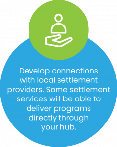 Develop connections with local settlement providers. Some settlement services will be able to deliver programs directly through your hub.