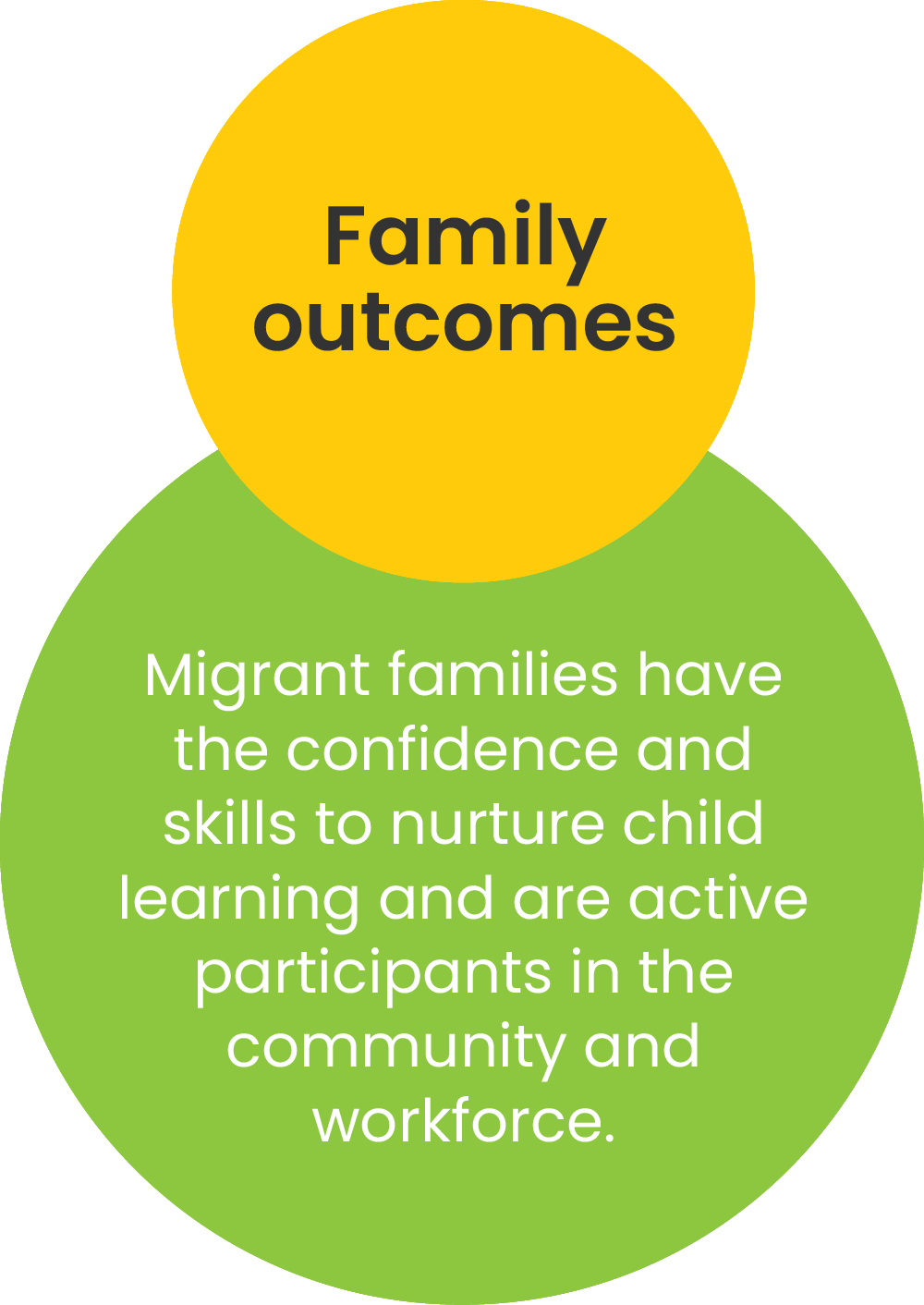 Migrant families have the confidence and skills to nurture child learning and are active participants in the community and workforce.